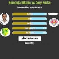 Nemanja Nikolić vs Cory Burke h2h player stats