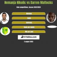 Nemanja Nikolic vs Darren Mattocks h2h player stats