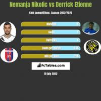 Nemanja Nikolic vs Derrick Etienne h2h player stats