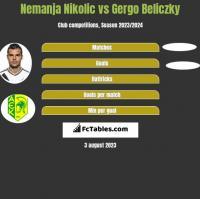 Nemanja Nikolić vs Gergo Beliczky h2h player stats