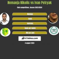 Nemanja Nikolić vs Iwan Petriak h2h player stats