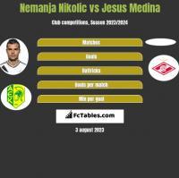 Nemanja Nikolic vs Jesus Medina h2h player stats