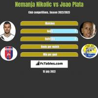 Nemanja Nikolic vs Joao Plata h2h player stats