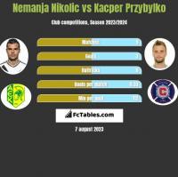 Nemanja Nikolić vs Kacper Przybyłko h2h player stats