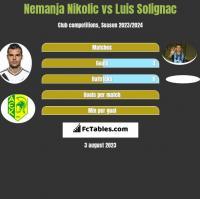 Nemanja Nikolic vs Luis Solignac h2h player stats