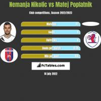 Nemanja Nikolic vs Matej Poplatnik h2h player stats