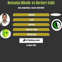 Nemanja Nikolic vs Norbert Csiki h2h player stats