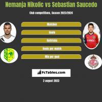 Nemanja Nikolic vs Sebastian Saucedo h2h player stats