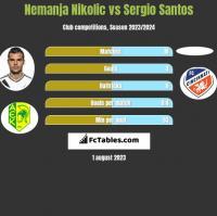 Nemanja Nikolić vs Sergio Santos h2h player stats