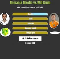Nemanja Nikolic vs Will Bruin h2h player stats