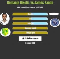 Nemanja Nikolic vs James Sands h2h player stats