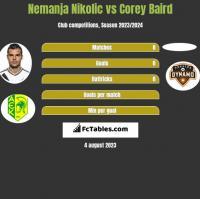 Nemanja Nikolic vs Corey Baird h2h player stats