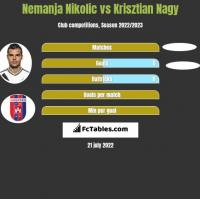 Nemanja Nikolić vs Krisztian Nagy h2h player stats