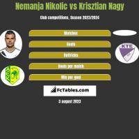 Nemanja Nikolic vs Krisztian Nagy h2h player stats