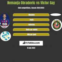 Nemanja Obradovic vs Victor Gay h2h player stats