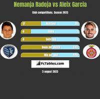 Nemanja Radoja vs Aleix Garcia h2h player stats