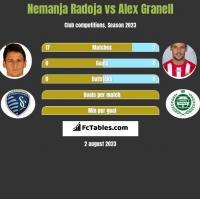 Nemanja Radoja vs Alex Granell h2h player stats