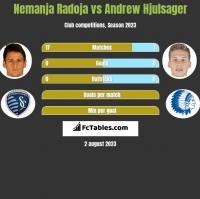 Nemanja Radoja vs Andrew Hjulsager h2h player stats