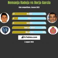 Nemanja Radoja vs Borja Garcia h2h player stats
