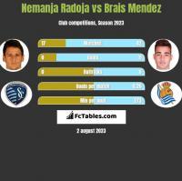 Nemanja Radoja vs Brais Mendez h2h player stats