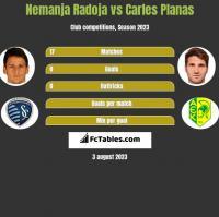 Nemanja Radoja vs Carles Planas h2h player stats