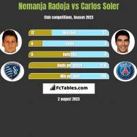 Nemanja Radoja vs Carlos Soler h2h player stats