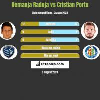 Nemanja Radoja vs Cristian Portu h2h player stats