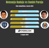 Nemanja Radoja vs Daniel Parejo h2h player stats