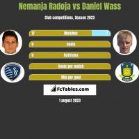 Nemanja Radoja vs Daniel Wass h2h player stats