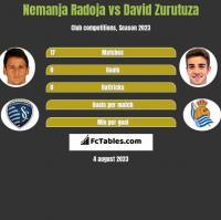 Nemanja Radoja vs David Zurutuza h2h player stats