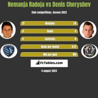 Nemanja Radoja vs Denis Czeryszew h2h player stats