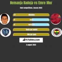 Nemanja Radoja vs Emre Mor h2h player stats
