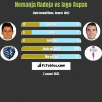 Nemanja Radoja vs Iago Aspas h2h player stats