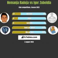 Nemanja Radoja vs Igor Zubeldia h2h player stats