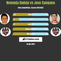 Nemanja Radoja vs Jose Campana h2h player stats