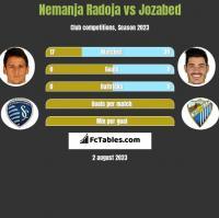 Nemanja Radoja vs Jozabed h2h player stats
