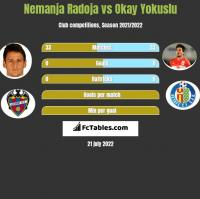 Nemanja Radoja vs Okay Yokuslu h2h player stats