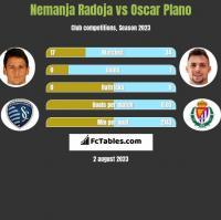 Nemanja Radoja vs Oscar Plano h2h player stats