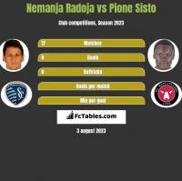 Nemanja Radoja vs Pione Sisto h2h player stats