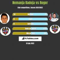 Nemanja Radoja vs Roger h2h player stats