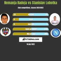 Nemanja Radoja vs Stanislav Lobotka h2h player stats