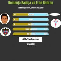 Nemanja Radoja vs Fran Beltran h2h player stats