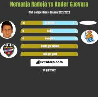 Nemanja Radoja vs Ander Guevara h2h player stats