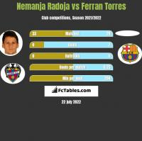 Nemanja Radoja vs Ferran Torres h2h player stats