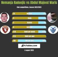 Nemanja Radonjic vs Abdul Majeed Waris h2h player stats