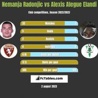 Nemanja Radonjic vs Alexis Alegue Elandi h2h player stats