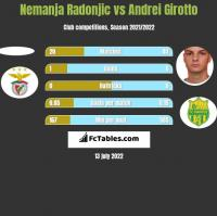 Nemanja Radonjic vs Andrei Girotto h2h player stats