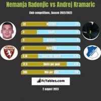 Nemanja Radonjic vs Andrej Kramaric h2h player stats