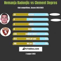 Nemanja Radonjic vs Clement Depres h2h player stats