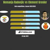 Nemanja Radonjic vs Clement Grenier h2h player stats